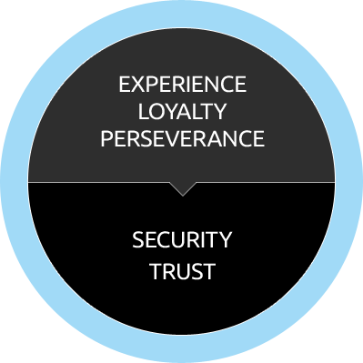 vector-synergy-experience-loyalty-perseverance