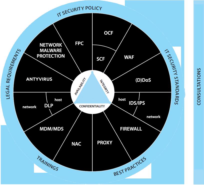 vector-synergy-security-circle